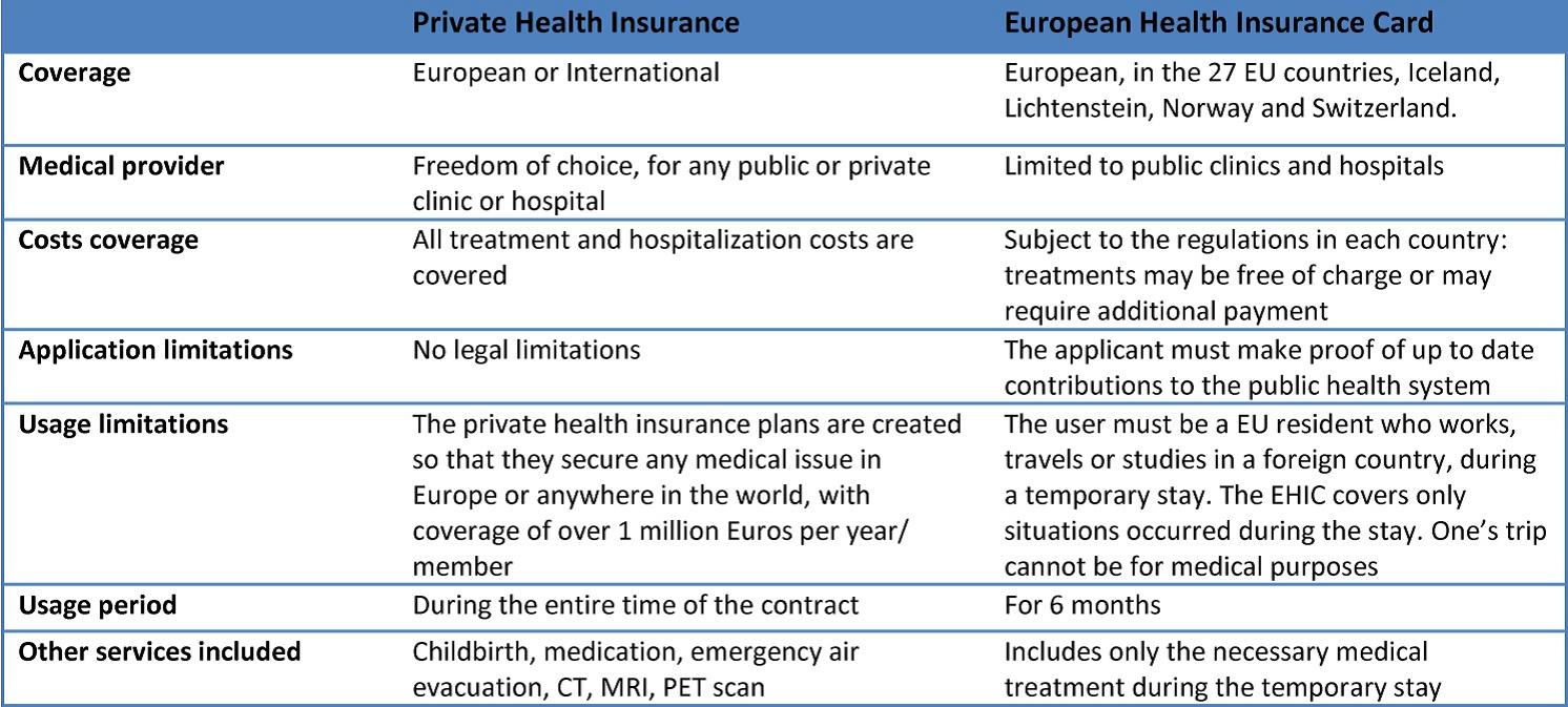 asigurare privata de sanatate vs cardul european de sanatate