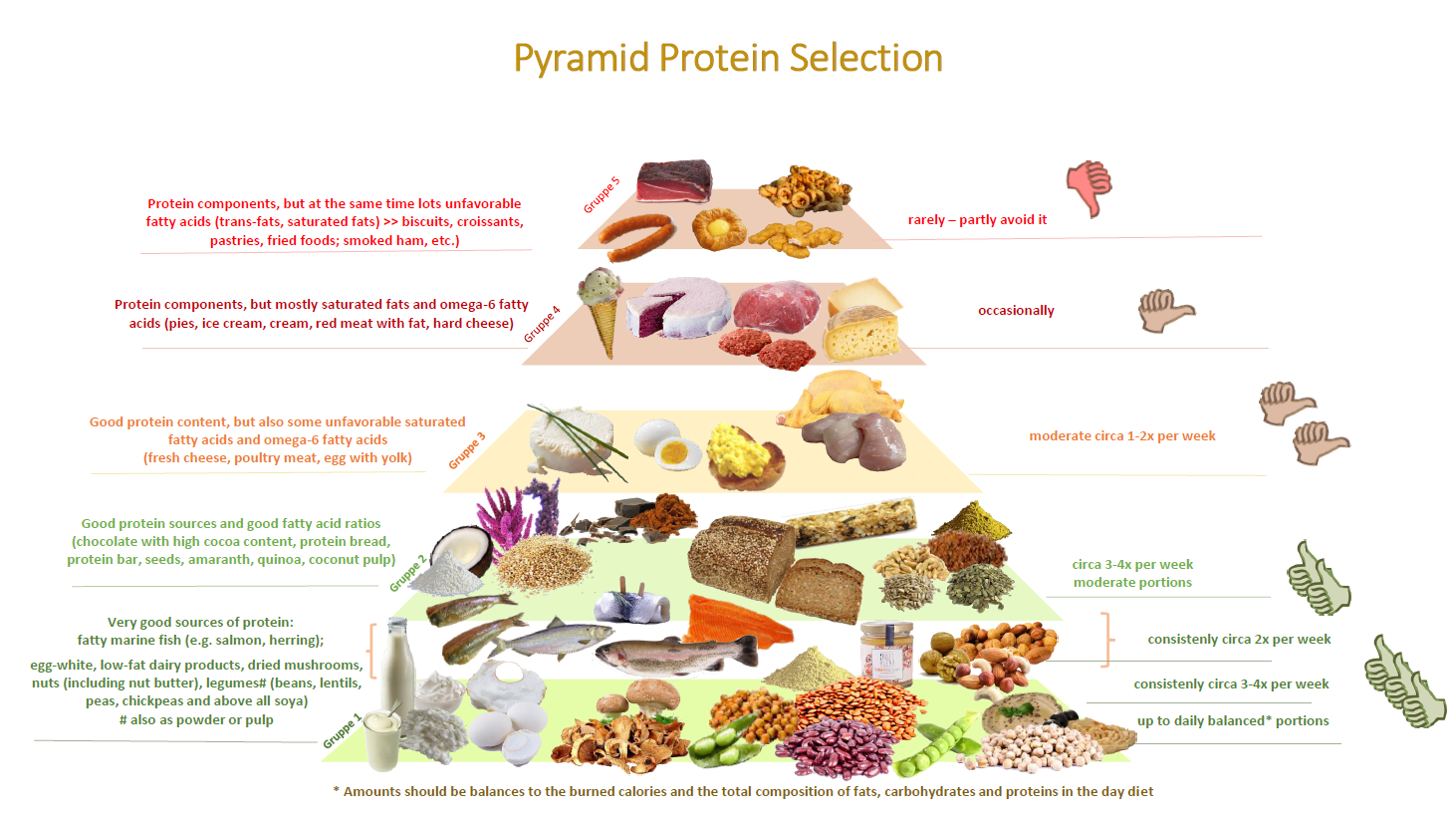 pyramid protein selection