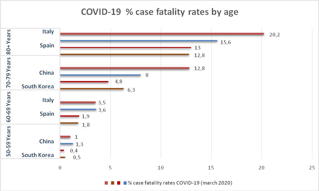 Covid-19 %  rate de fatalitate a cazurilor pe vârstă